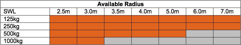Available Radius Flexi