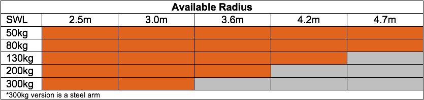 Available Radius